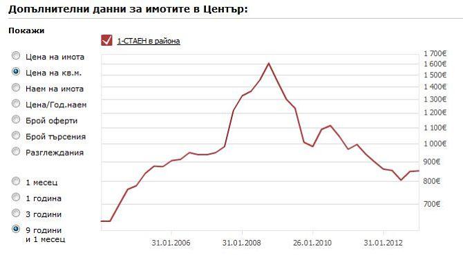Precio de los pisos en Sofia Bulgaria